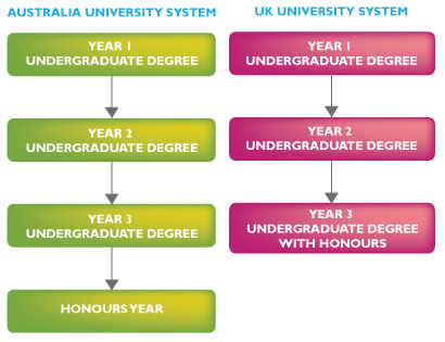 AUG study with UK & AUS University System